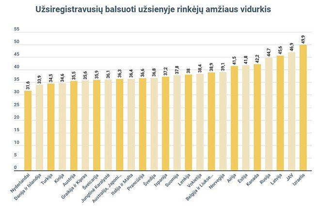 Užsiregistravusiųjų užsienyje rinkėjų amžiaus vidurkio lentelė*